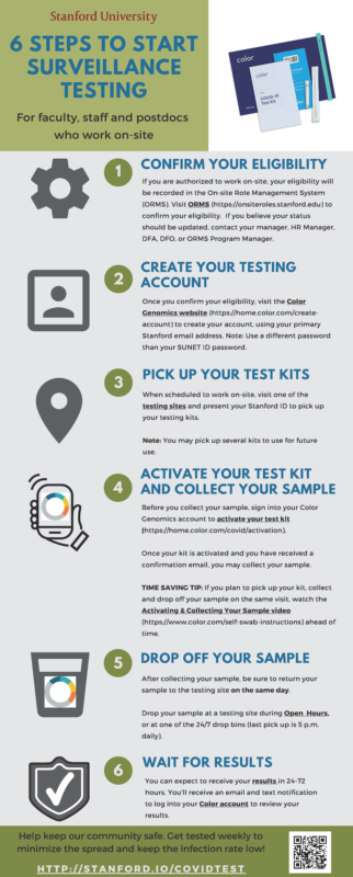 Surveillance Testing infographic (click to view PDF in Box)